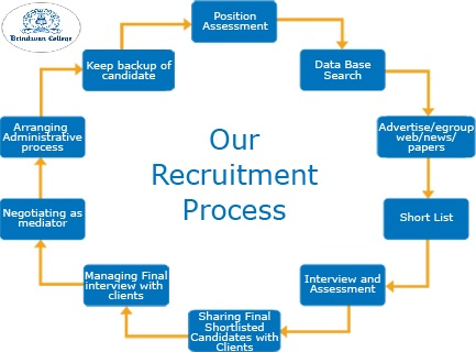 recruitment and selection process in usha martin ltd